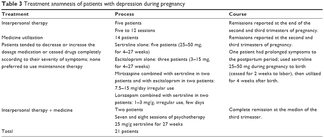 depression symptoms types and treatments essay Types and symptoms of depression as stated earlier, depression conditions are related to mood and can exhibit in various kinds just like other ailments apart from the chemical medications, psychotherapies exists to treat depression and these help patients in understanding their problems.