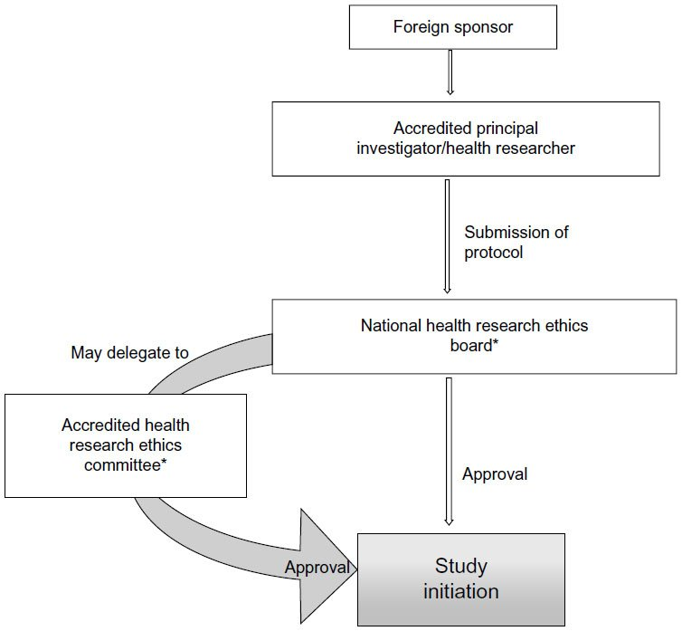Full text] Conducting clinical trials in emerging markets of sub ...