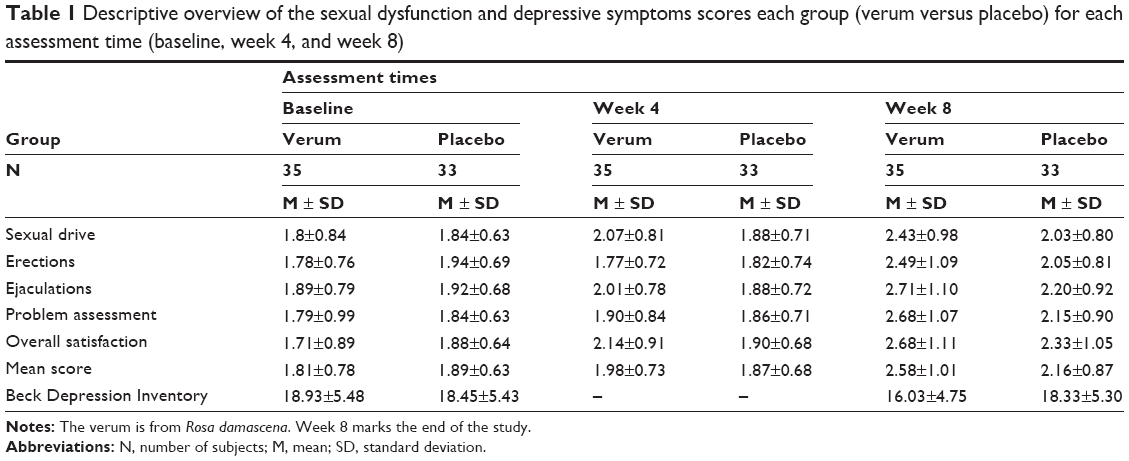 Ssri sexual dysfunction percentage of completion