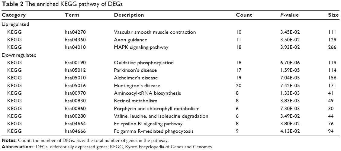 Full text] Gene expression profile analysis of colorectal