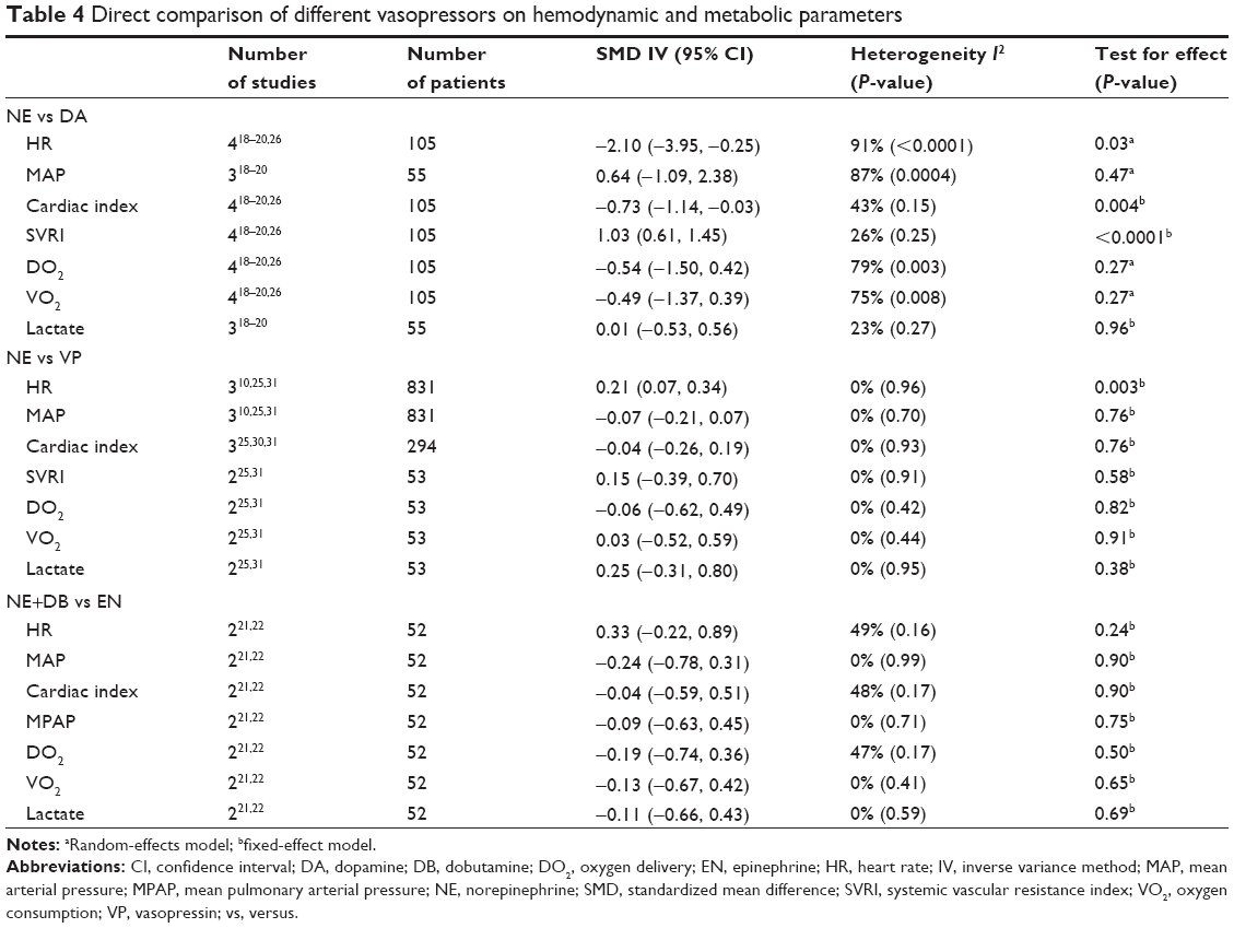 Table 4 Direct Comparison Of Diffe Vasopressors On Hemodynamic And Metabolic Parameters Notes Arandom Effects Model Bfixed Effect