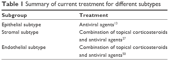 Full text] Herpes simplex keratitis: challenges in diagnosis and