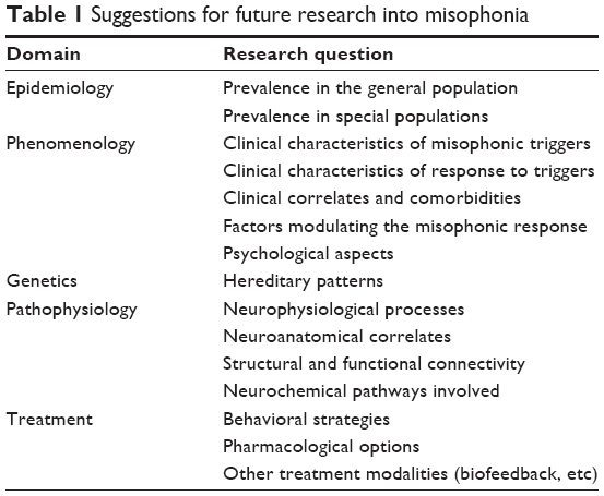 Full text] Misophonia: current perspectives   NDT