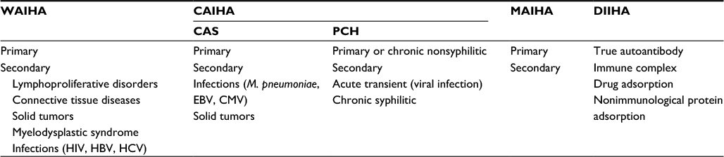 coombs positive hemolytic anemia differential diagnosis
