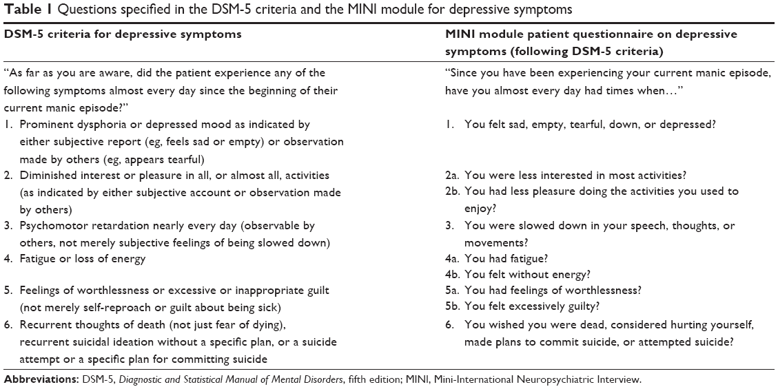 Full Text Evaluating Depressive Symptoms In Mania A