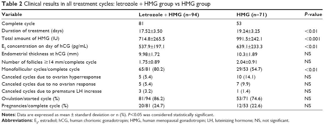 Full text] Use of letrozole and clomiphene citrate combined