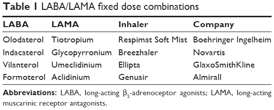 long acting beta agonist and corticosteroid