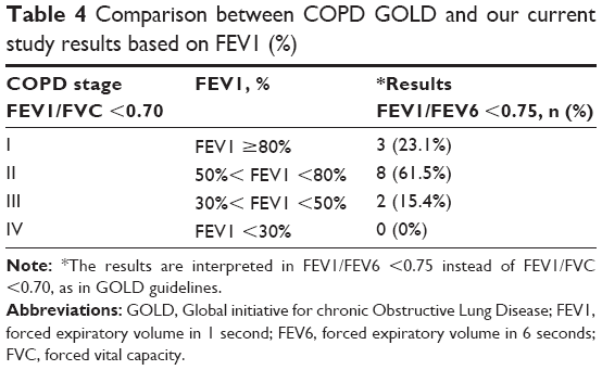 medical case studies copd