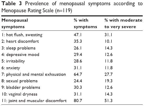 thesis topics on menopause