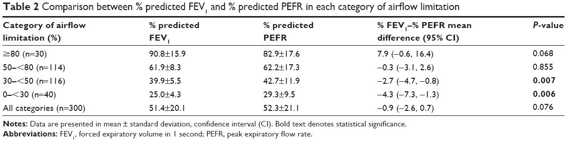 Full Text Peak Expiratory Flow Rate As A Surrogate For Forced
