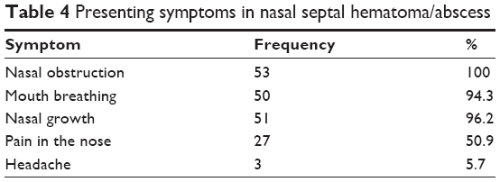 Full text] Nasalseptal hematoma/abscess: management and
