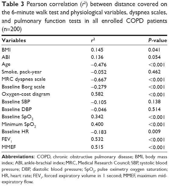 Full text is asymptomatic peripheral arterial disease for Table 6 3 gives the mean distance