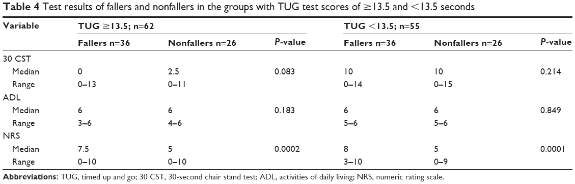 Full text] Assessment of the risk of falling with the use of