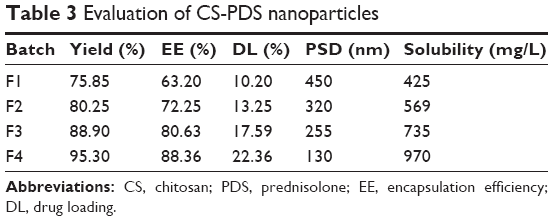 Full text] Development of oral dispersible tablets