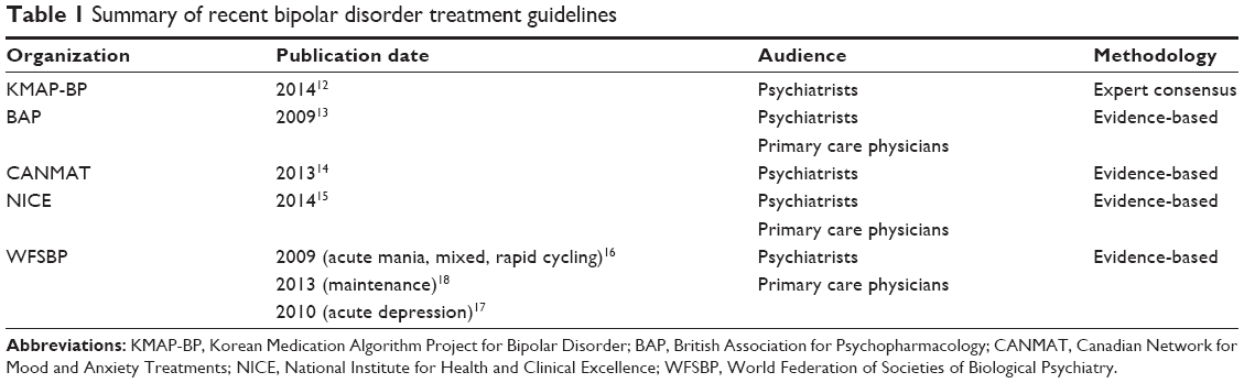 the ndt and irts recommendations in treating mental illness The treatment of patients with major depressive disorder.
