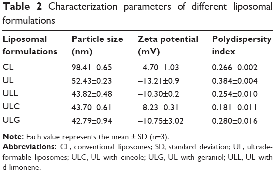 the zeta potential of different liposome formulation biology essay Characterization of three liposomal formulations with different concentration of lipid prepared by modified ethanol injection method is presented in table 3 table 3: stability of different liposomal encapsulated rhodomyrtone formulations.