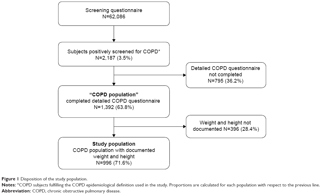 COPD (Chronic Obstructive Pulmonary Disease) Clinical ...