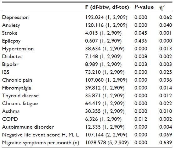 Full text] Migraine: treatments, comorbidities, and quality