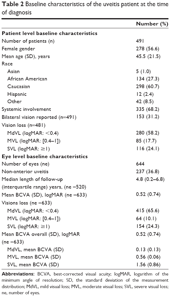 Full Text Clinical And Visual Outcomes Of Patients With Uveitis In