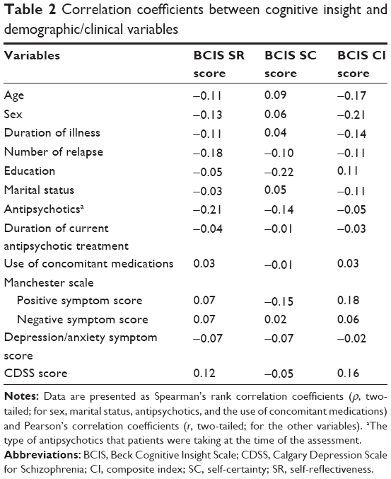 Full text relationship between cognitive insight and for Correlation coefficient r table