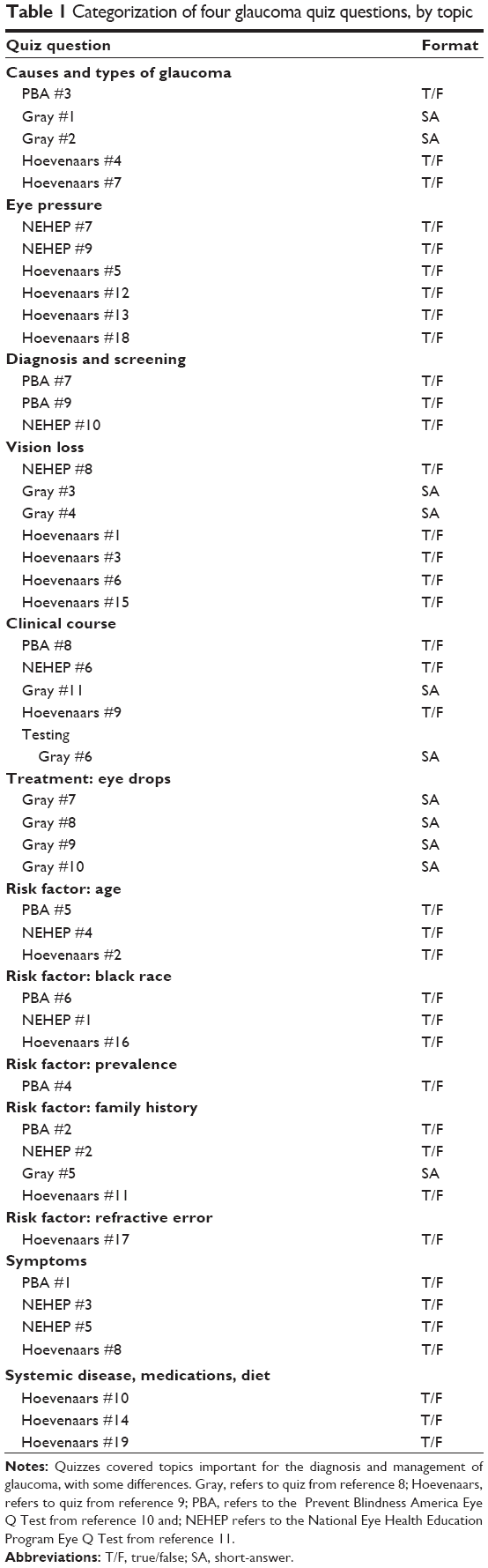 Full text] Finding the best glaucoma questionnaire: a qualitative