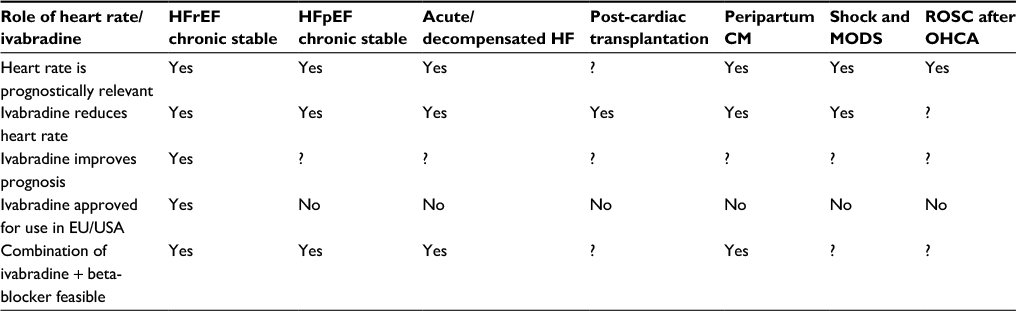 Full text] Advances in the management of heart failure: the role of