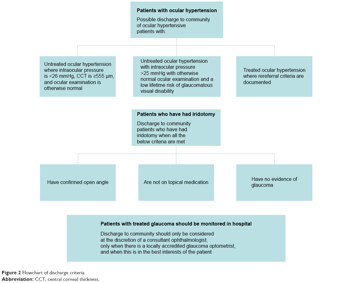 Full text glaucoma service provision in scotland introduction figure 2 flowchart of discharge criteria abbreviation cct central corneal thickness nvjuhfo Images