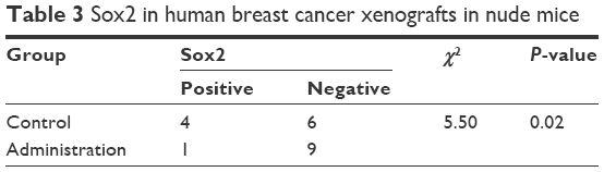Human breast cancer xenografts