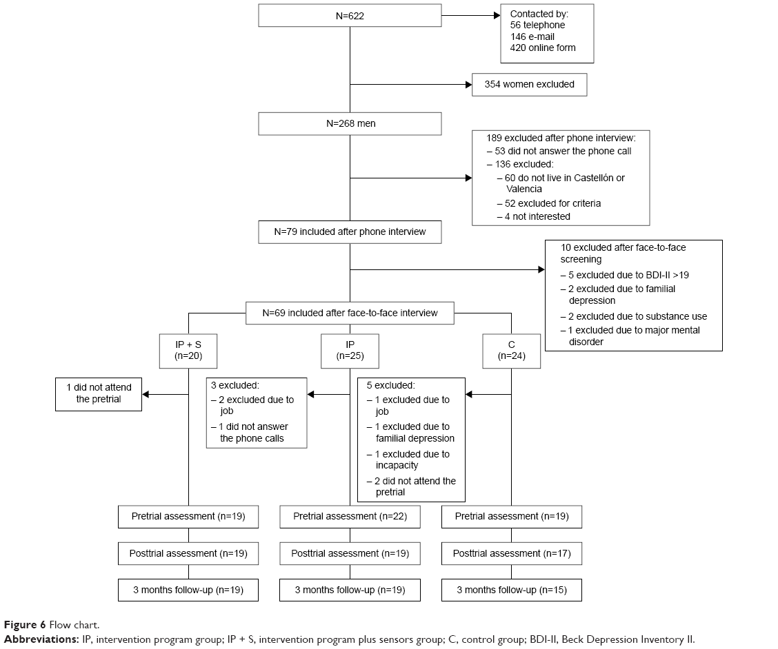 Full text an internet based program for depression using activity figure 6 flow chart abbreviations ip intervention program group ip s intervention program plus sensors group c control group bdi ii fandeluxe Choice Image