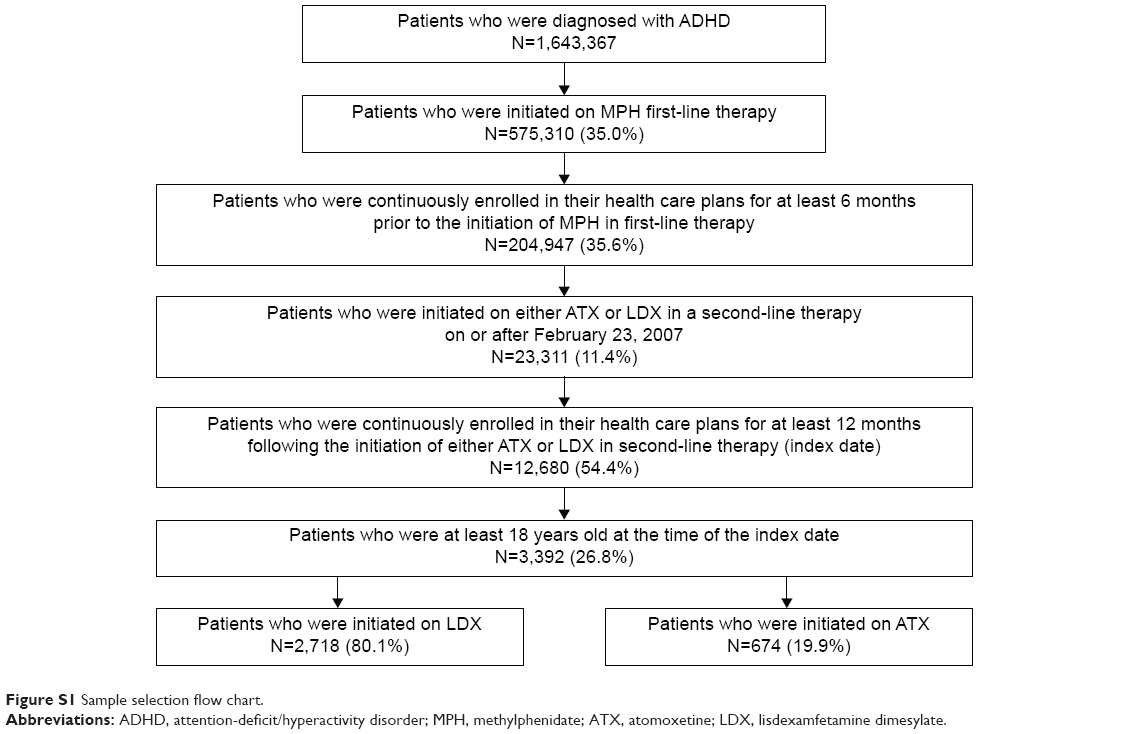 Full text treatment outcomes after methylphenidate in adults with full text treatment outcomes after methylphenidate in adults with attention defi ppa sciox Choice Image