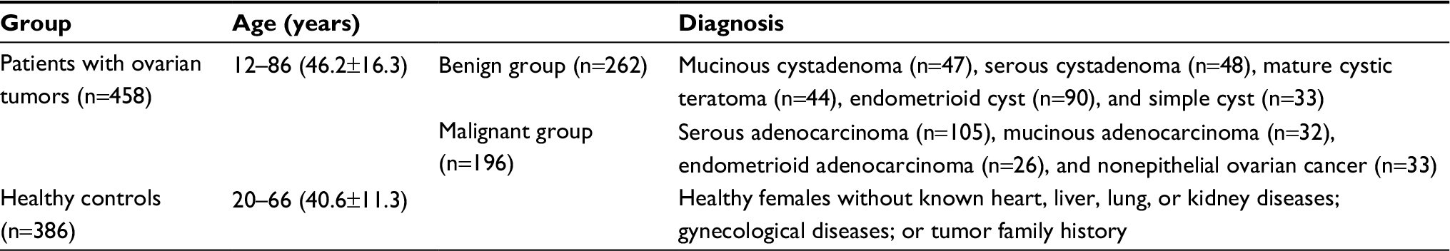 Ovarian cancer tumor marker, Clinical risk profile associated with ovarian cancer