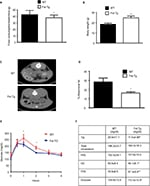 Full text] Metabolic profiling of follistatin overexpression: a